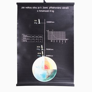 Physics Poster, 1980s